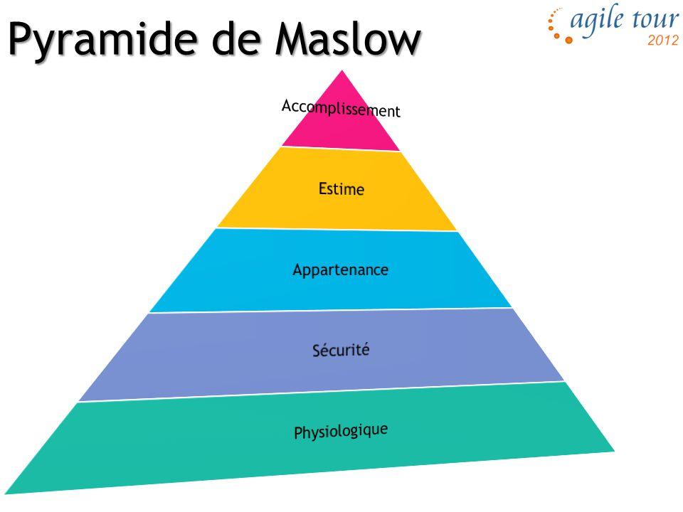 Pyramide de l'entreprise Individu Vision Abstrait Groupe Détails Concret