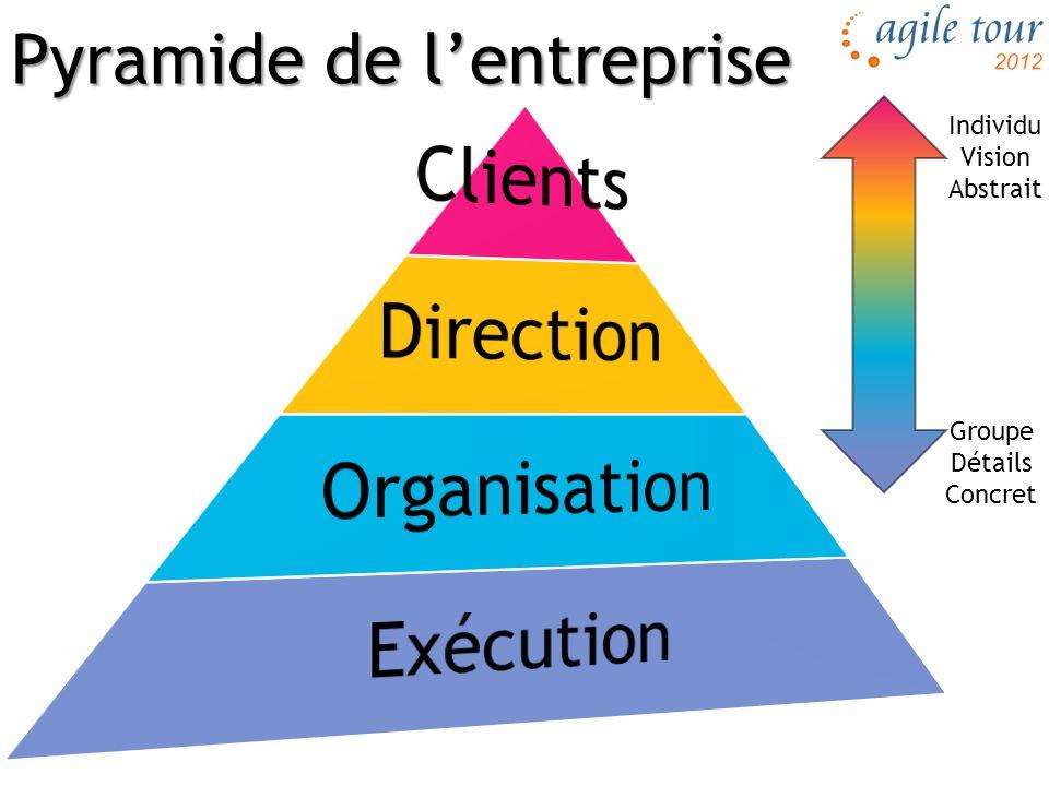 Motivation en entreprise MOI Vie privée Travail de groupe Entreprise Travail personnel Projet