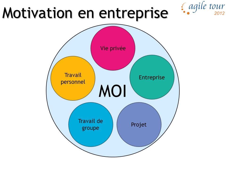 Innovation games: j'aime l'approche concrète Mon intérêt envers Agile