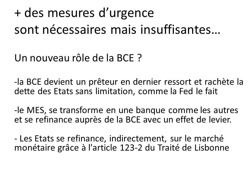 + des mesures d'urgence sont nécessaires mais insuffisantes… Un nouveau rôle de la BCE ? -la BCE devient un prêteur en dernier ressort et rachète la d