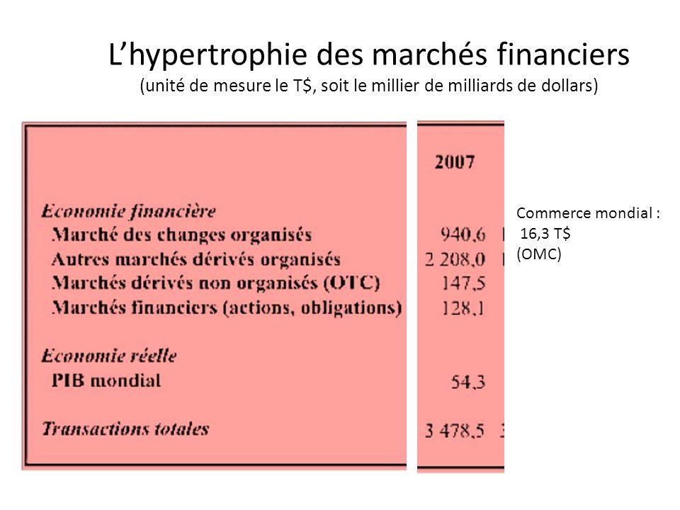 L'hypertrophie des marchés financiers (unité de mesure le T$, soit le millier de milliards de dollars) Commerce mondial : 16,3 T$ (OMC)