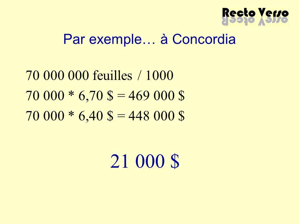 Par exemple… à Concordia 70 000 000 feuilles / 1000 70 000 * 6,70 $ = 469 000 $ 70 000 * 6,40 $ = 448 000 $ 21 000 $