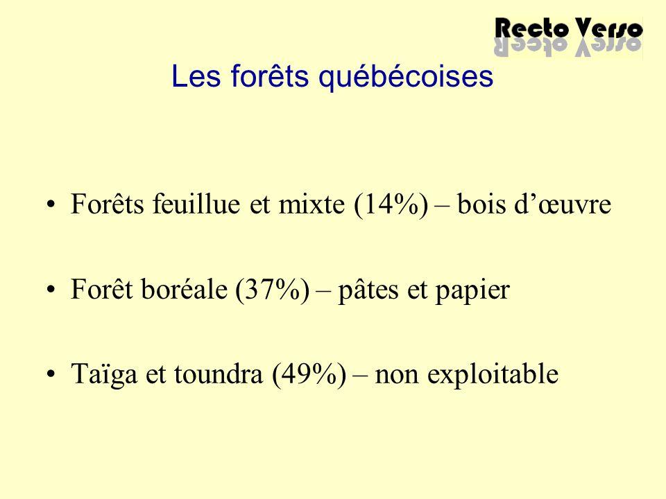 Les forêts québécoises Forêts feuillue et mixte (14%) – bois d'œuvre Forêt boréale (37%) – pâtes et papier Taïga et toundra (49%) – non exploitable