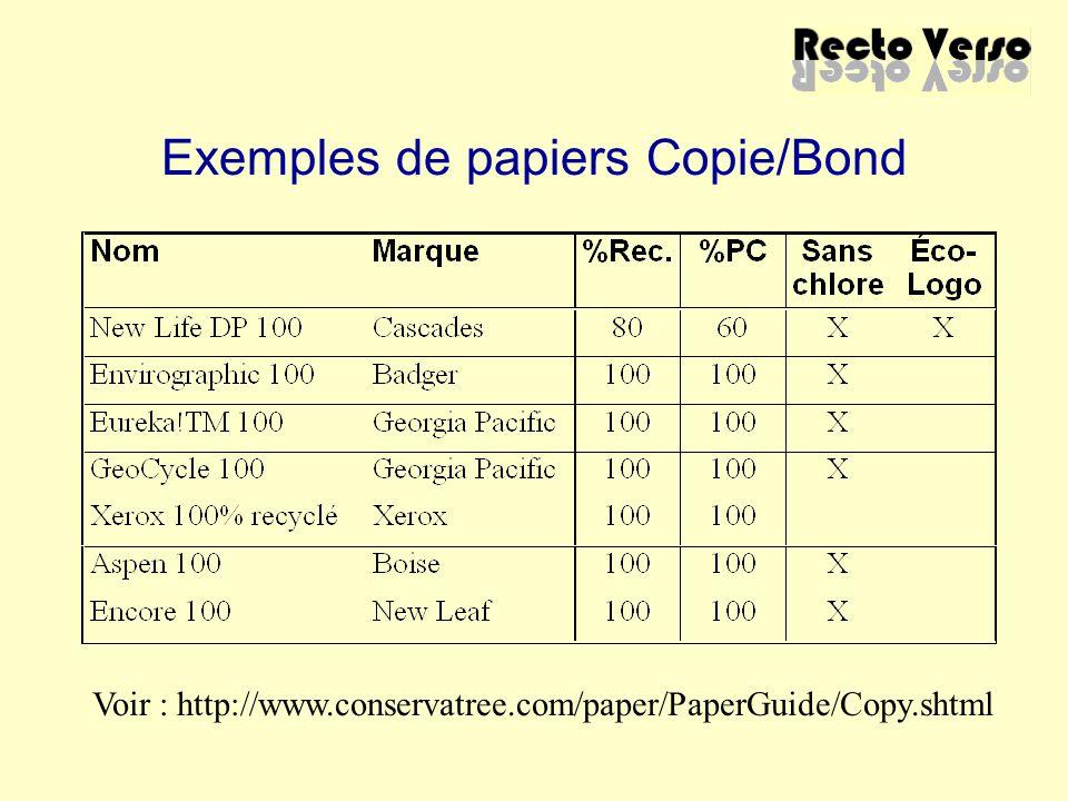 Exemples de papiers Copie/Bond Voir : http://www.conservatree.com/paper/PaperGuide/Copy.shtml