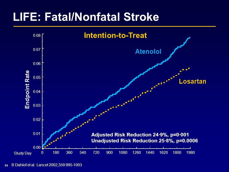 Intention-to-Treat LIFE: Fatal/Nonfatal Stroke 14 B Dahlof et al. Lancet 2002;359:995-1003