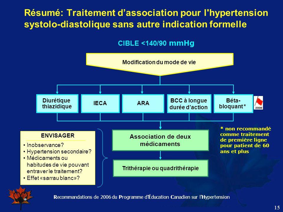 Recommandations de 2006 du Programme d'Éducation Canadien sur l'Hypertension 15 Résumé: Traitement d'association pour l'hypertension systolo-diastoliq