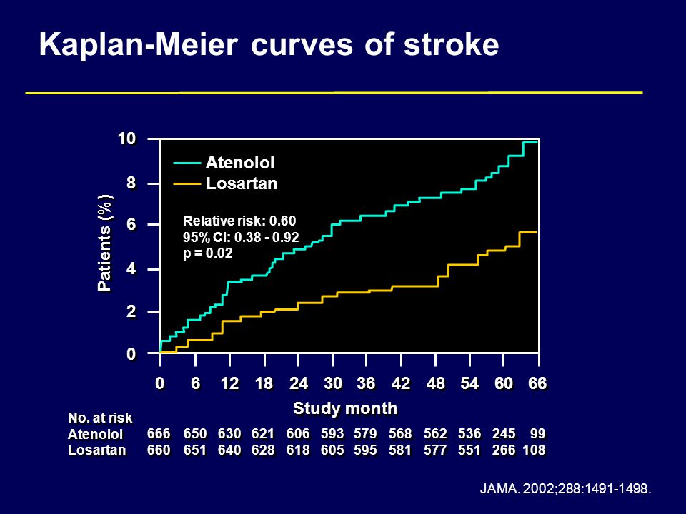 Kaplan-Meier curves of stroke Atenolol Losartan Atenolol Losartan 10 8 8 6 6 4 4 2 2 0 0 Patients (%) 0 0 6 6 12 18 24 30 36 42 48 54 60 66 Study month 666 660 666 660 650 651 650 651 630 640 630 640 621 628 621 628 606 618 606 618 593 605 593 605 579 595 579 595 568 581 568 581 562 577 562 577 536 551 536 551 245 266 245 266 99 108 99 108 No.
