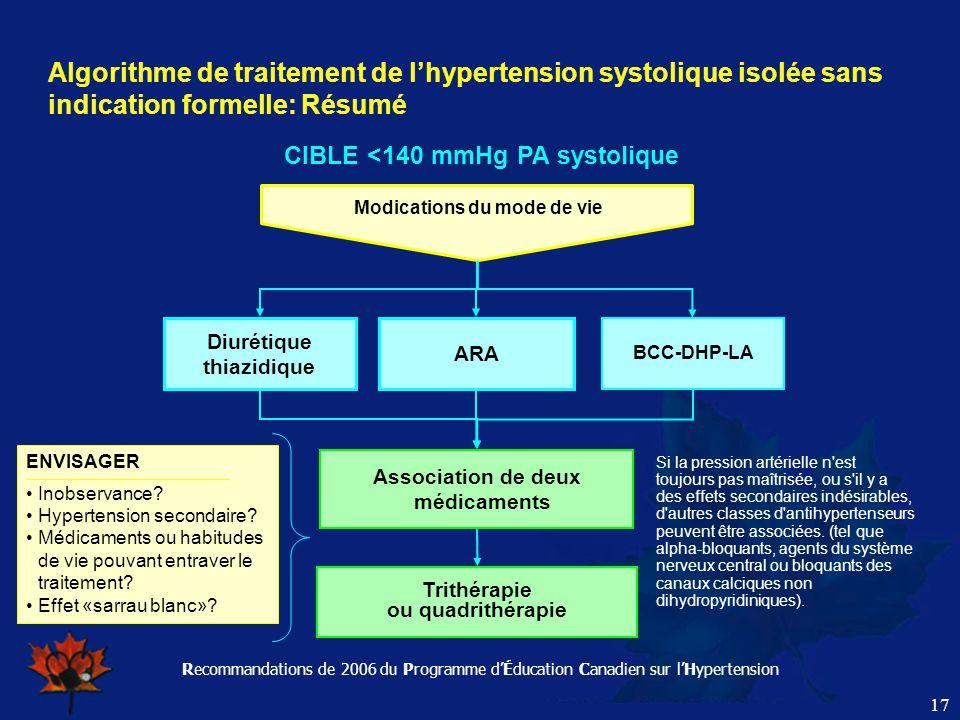 Recommandations de 2006 du Programme d'Éducation Canadien sur l'Hypertension 17 Algorithme de traitement de l'hypertension systolique isolée sans indi