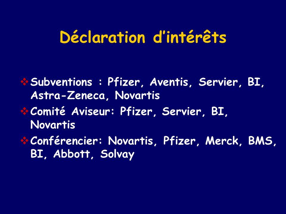 Déclaration d'intérêts  Subventions : Pfizer, Aventis, Servier, BI, Astra-Zeneca, Novartis  Comité Aviseur: Pfizer, Servier, BI, Novartis  Conféren