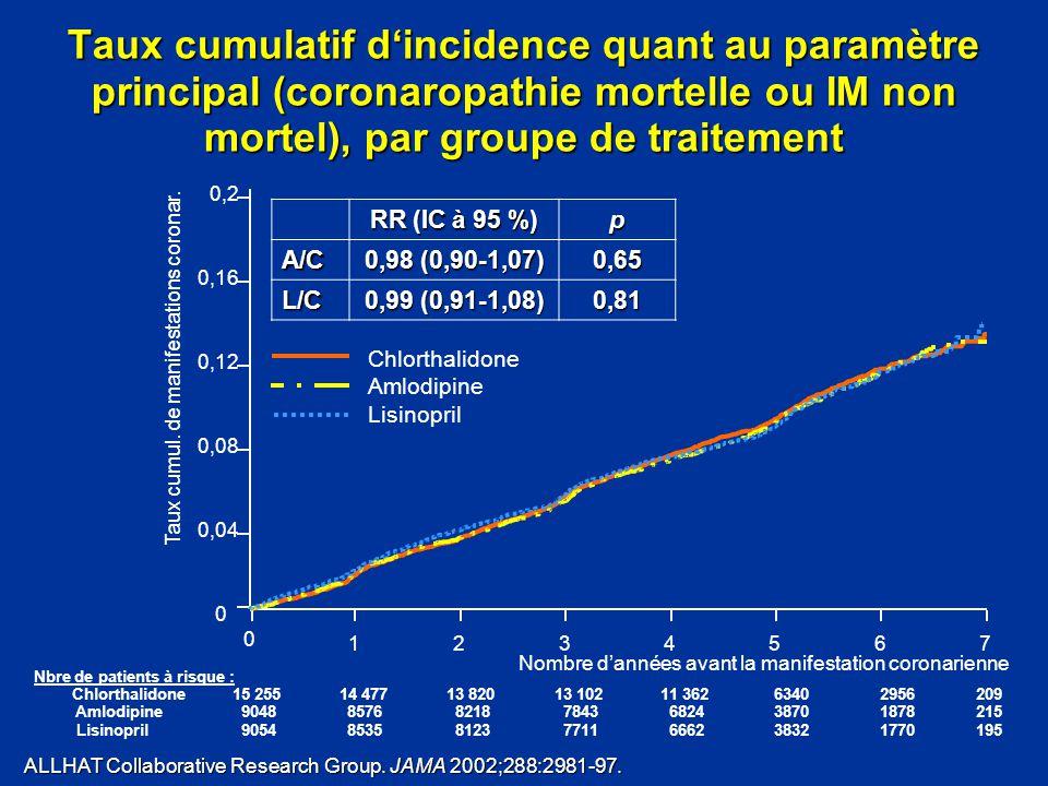 Nombre d'années avant la manifestation coronarienne 0 1234567 Taux cumul. de manifestations coronar. 0 0,04 0,08 0,12 0,16 0,2 Nbre de patients à risq
