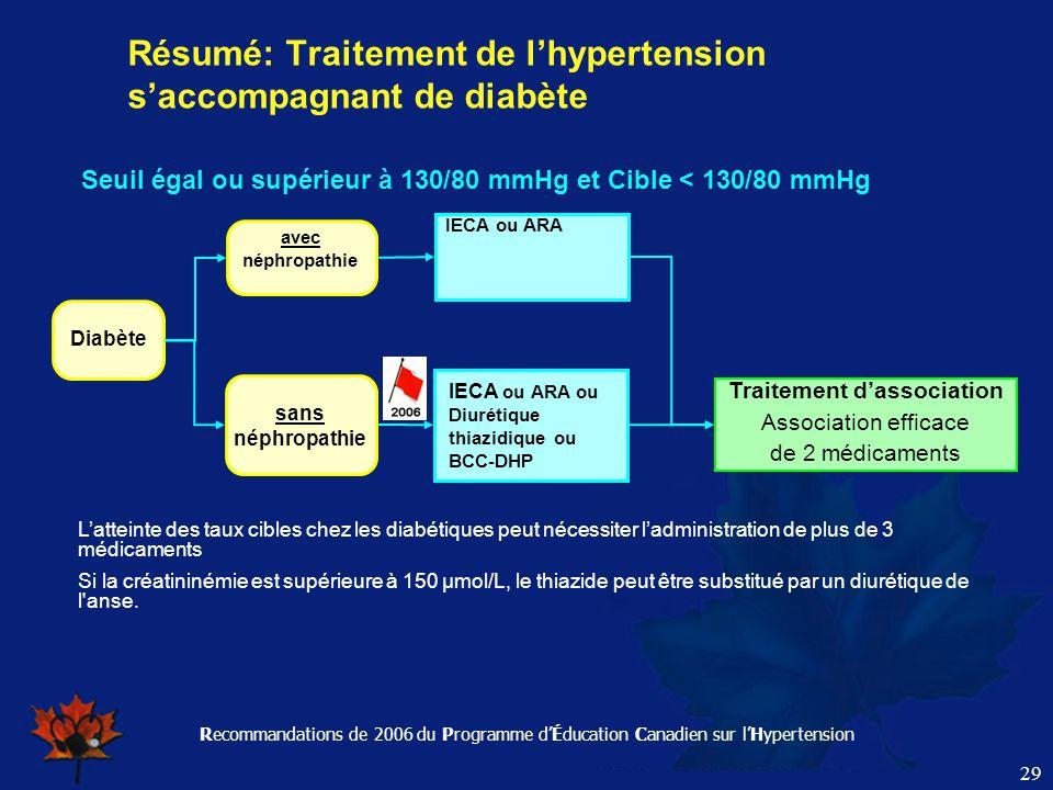 Recommandations de 2006 du Programme d'Éducation Canadien sur l'Hypertension 29 L'atteinte des taux cibles chez les diabétiques peut nécessiter l'admi