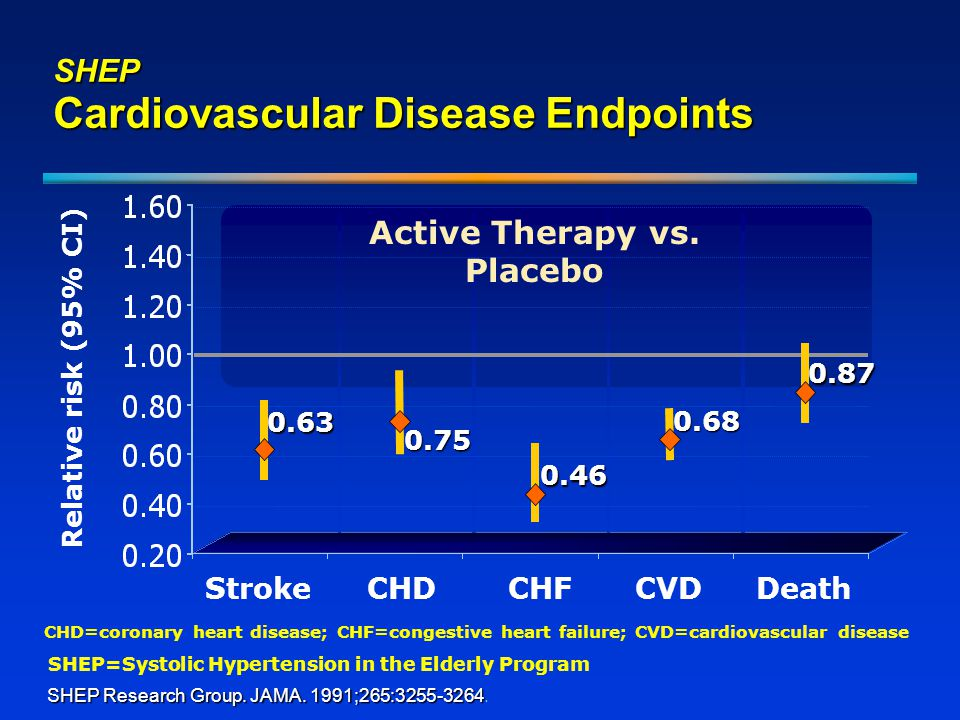 Relative risk (95% CI) StrokeCHD Active Therapy vs.