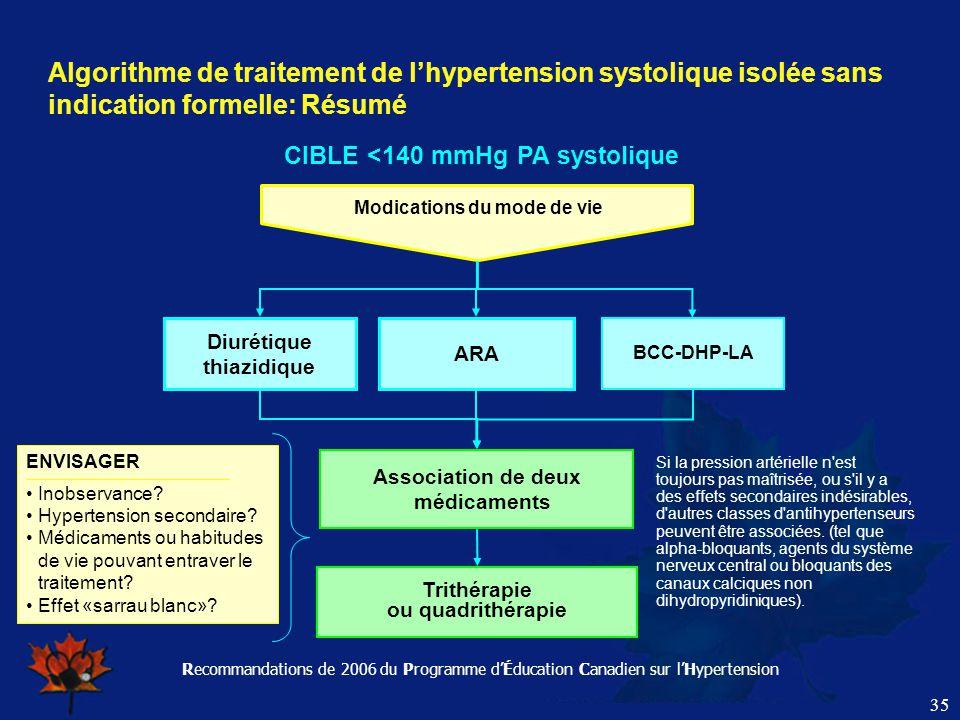 Recommandations de 2006 du Programme d'Éducation Canadien sur l'Hypertension 35 Algorithme de traitement de l'hypertension systolique isolée sans indi