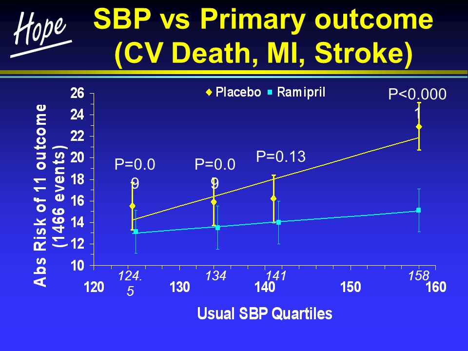 SBP vs Primary outcome (CV Death, MI, Stroke) P=0.0 9 P<0.000 1 P=0.13 P=0.0 9 124. 5 141134158