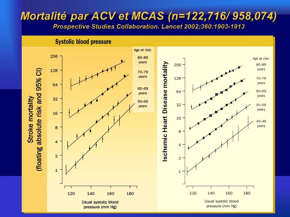 Mortalité d'ACV en fonction de l'âge 1 TA et mortalité d'ACV Stroke mortality rate in each decade of age vs.