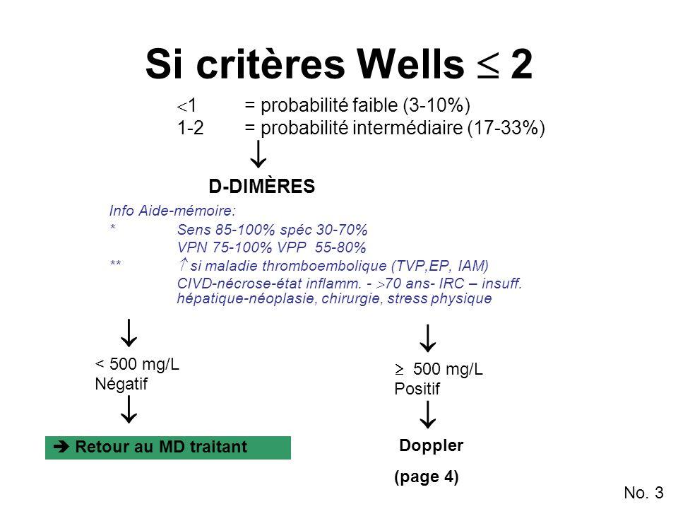 Si critères Wells  2  1= probabilité faible (3-10%) 1-2= probabilité intermédiaire (17-33%)  D-DIMÈRES Info Aide-mémoire: *Sens 85-100% spéc 30-70% VPN 75-100% VPP 55-80% **  si maladie thromboembolique (TVP,EP, IAM) CIVD-nécrose-état inflamm.