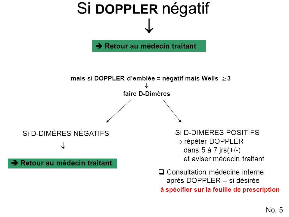 Si DOPPLER négatif  mais si DOPPLER d'emblée = négatif mais Wells  3  faire D-Dimères  Retour au médecin traitant No.