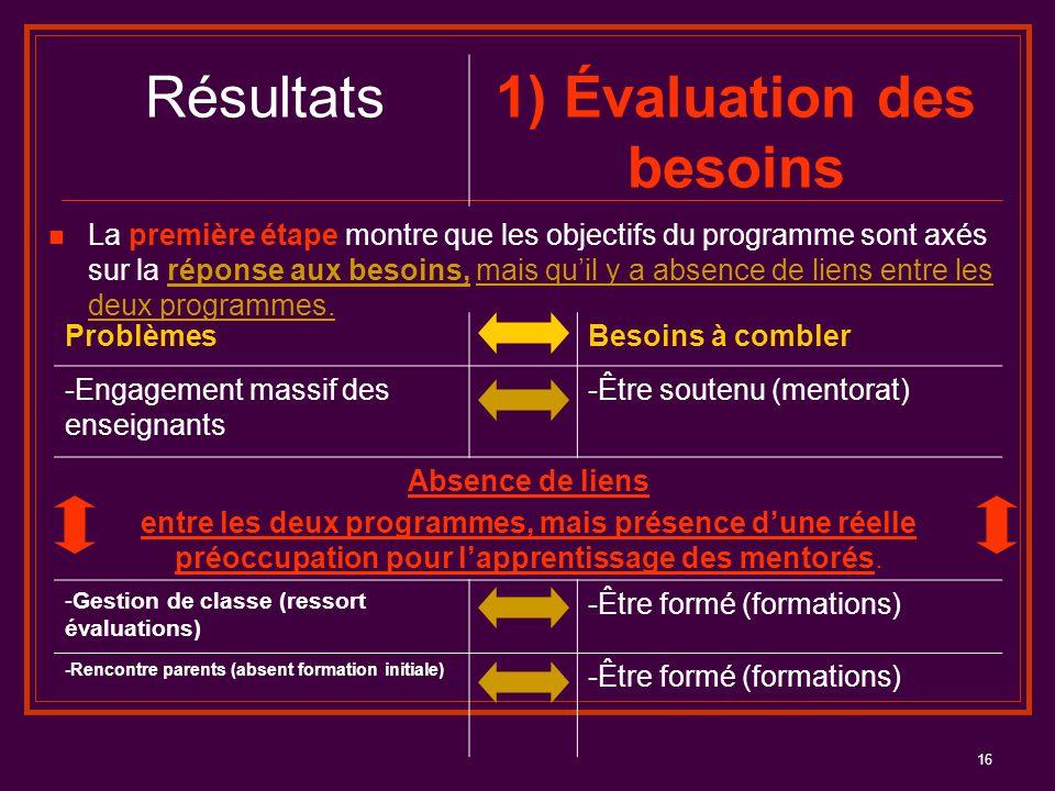 16 Résultats1) Évaluation des besoins La première étape montre que les objectifs du programme sont axés sur la réponse aux besoins, mais qu'il y a abs