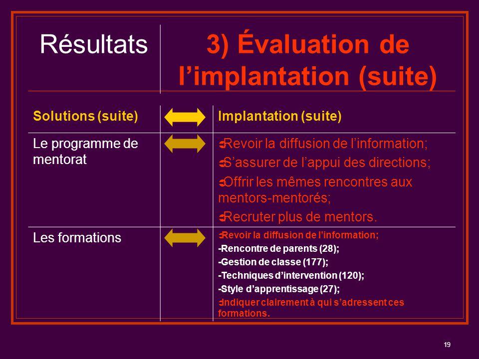 19 Résultats3) Évaluation de l'implantation (suite) Solutions (suite)Implantation (suite) Le programme de mentorat  Revoir la diffusion de l'informat