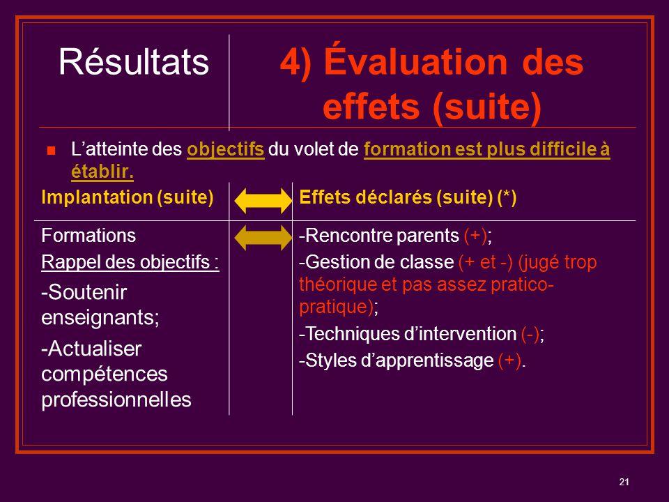 21 Résultats4) Évaluation des effets (suite) L'atteinte des objectifs du volet de formation est plus difficile à établir. Implantation (suite)Effets d