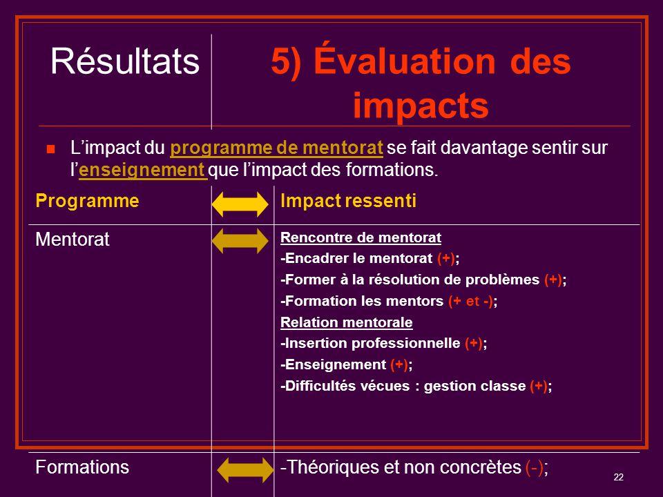 22 L'impact du programme de mentorat se fait davantage sentir sur l'enseignement que l'impact des formations. Résultats5) Évaluation des impacts Progr