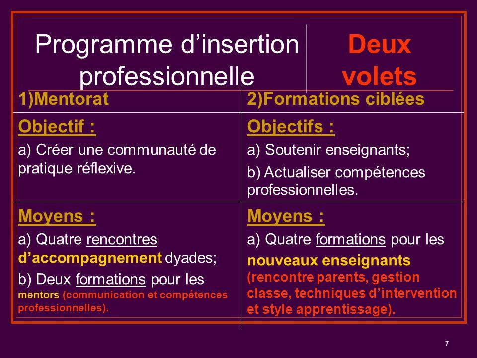 7 1)Mentorat2)Formations ciblées Objectif : a) Créer une communauté de pratique réflexive. Objectifs : a) Soutenir enseignants; b) Actualiser compéten