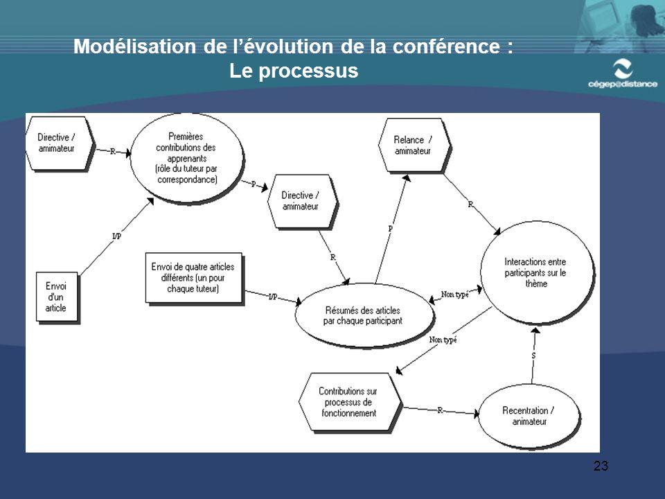 23 Modélisation de l'évolution de la conférence : Le processus