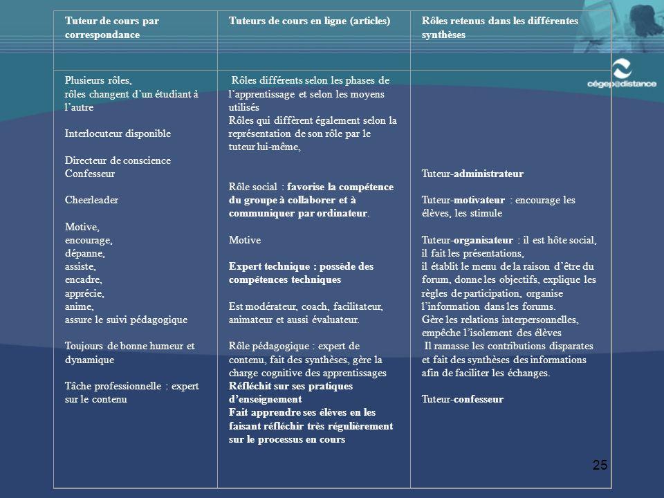 25 Tuteur de cours par correspondance Tuteurs de cours en ligne (articles)Rôles retenus dans les différentes synthèses Plusieurs rôles, rôles changent