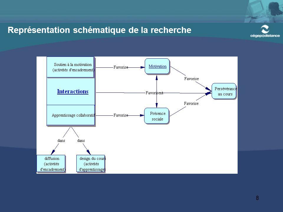 9 Recherche PAREA : méthodologie Recherche-action: possibilité d'ajuster les interventions en cours de route Volet qualitatif et volet quantitatif de nature quasi- expérimentale
