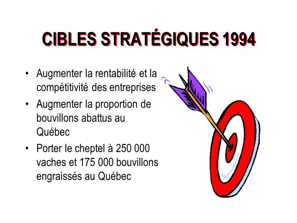 TABLE FILIÈRE DU BOEUF BILAN 1994 - 1999 Serge Poussier, agronome Secrétaire-coordonnateur de la Filière boeuf Décembre 1999