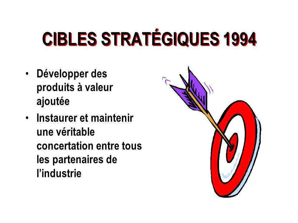 CIBLES STRATÉGIQUES 1994 Augmenter la rentabilité et la compétitivité des entreprises Augmenter la proportion de bouvillons abattus au Québec Porter l