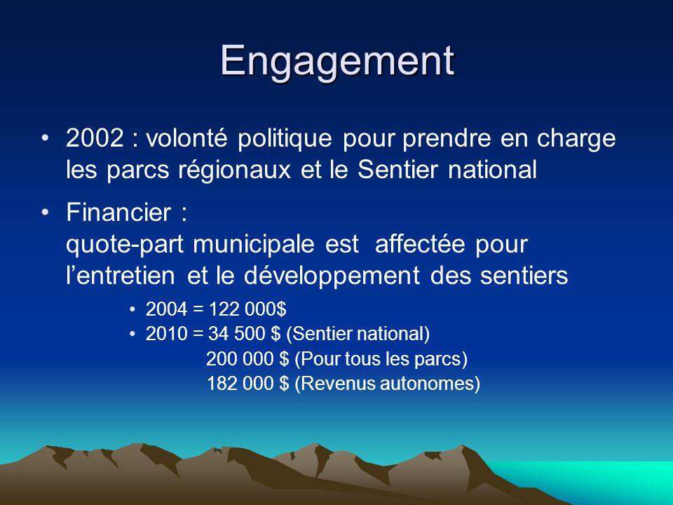 Engagement 2002 : volonté politique pour prendre en charge les parcs régionaux et le Sentier national Financier : quote-part municipale est affectée pour l'entretien et le développement des sentiers 2004 = 122 000$ 2010 = 34 500 $ (Sentier national) 200 000 $ (Pour tous les parcs) 182 000 $ (Revenus autonomes)
