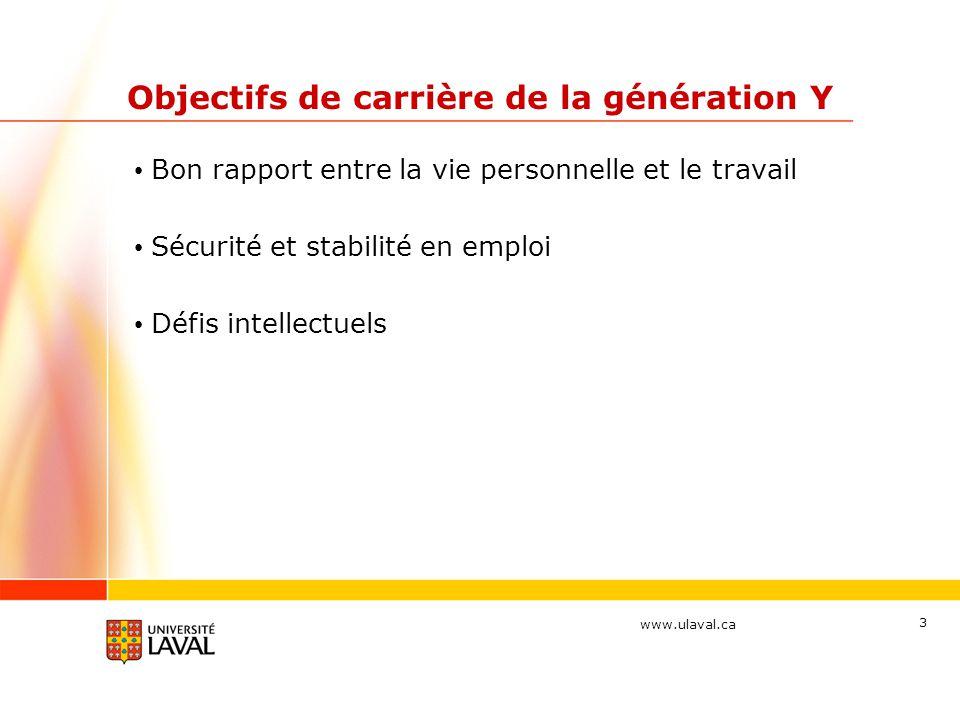 www.ulaval.ca 3 Objectifs de carrière de la génération Y Bon rapport entre la vie personnelle et le travail Sécurité et stabilité en emploi Défis intellectuels