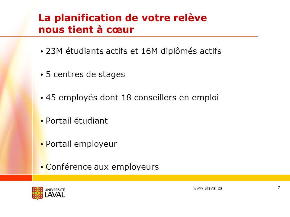 www.ulaval.ca 7 La planification de votre relève nous tient à cœur 23M étudiants actifs et 16M diplômés actifs 5 centres de stages 45 employés dont 18 conseillers en emploi Portail étudiant Portail employeur Conférence aux employeurs
