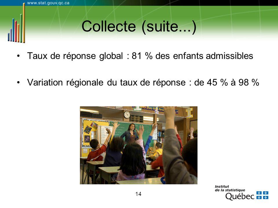 14 Collecte (suite...) Taux de réponse global : 81 % des enfants admissibles Variation régionale du taux de réponse : de 45 % à 98 %