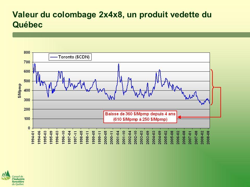 Valeur du colombage 2x4x8, un produit vedette du Québec