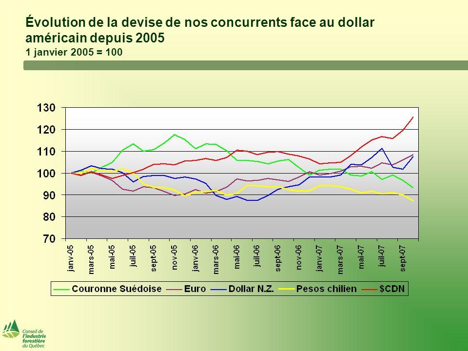 Évolution de la devise de nos concurrents face au dollar américain depuis 2005 1 janvier 2005 = 100