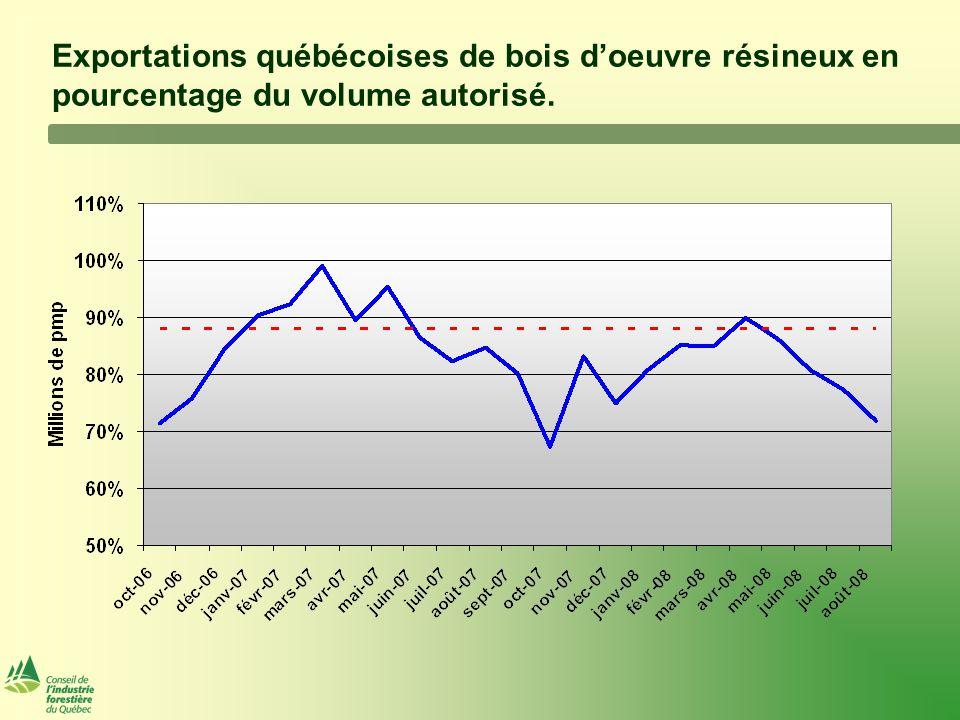 Exportations québécoises de bois d'oeuvre résineux en pourcentage du volume autorisé.