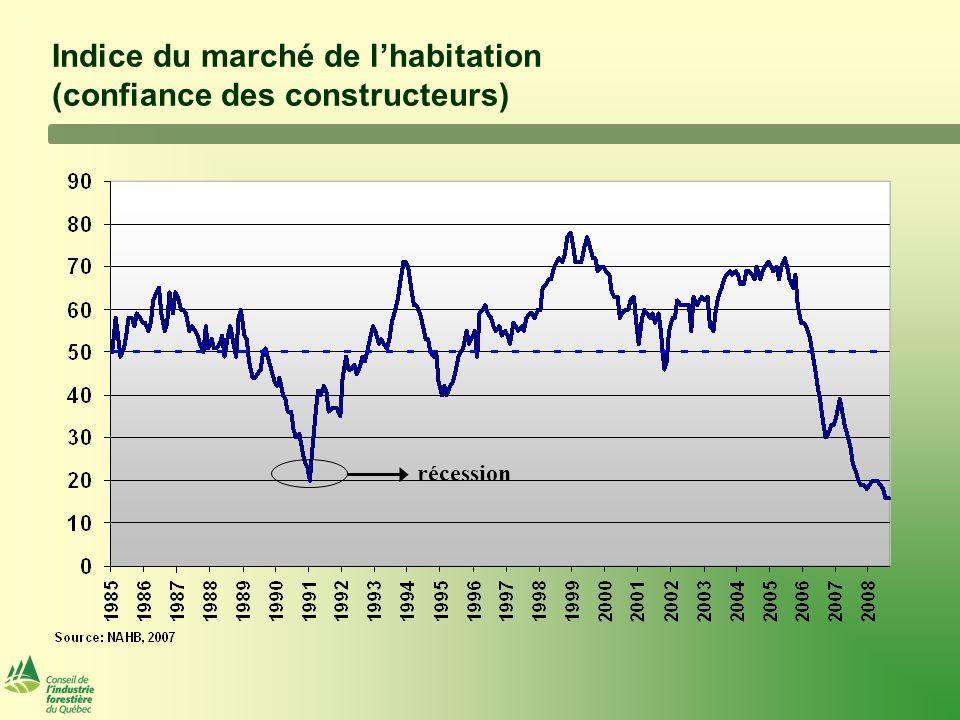 Indice du marché de l'habitation (confiance des constructeurs) récession