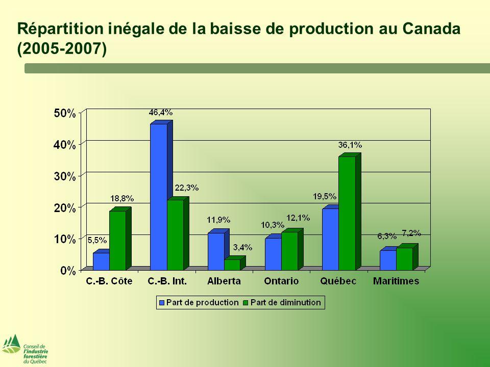 Répartition inégale de la baisse de production au Canada (2005-2007)