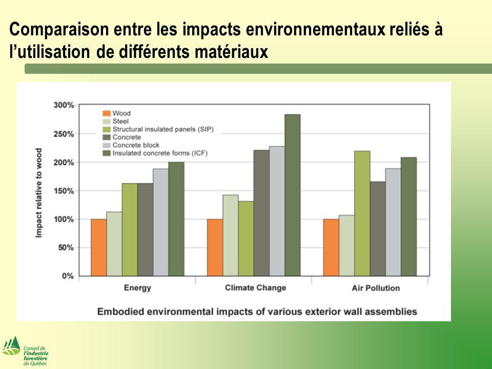 Comparaison entre les impacts environnementaux reliés à l'utilisation de différents matériaux