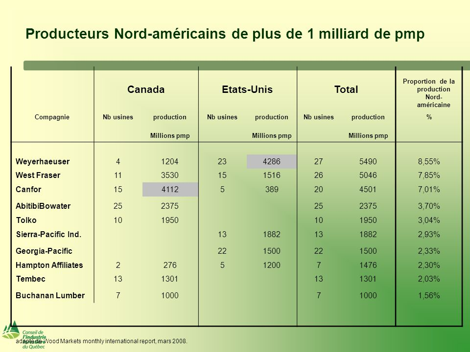 Producteurs Nord-américains de plus de 1 milliard de pmp CanadaEtats-UnisTotal Proportion de la production Nord- américaine CompagnieNb usinesproductionNb usinesproductionNb usinesproduction% Millions pmp Weyerhaeuser412042342862754908,55% West Fraser1135301515162650467,85% Canfor15411253892045017,01% AbitibiBowater252375 2523753,70% Tolko101950 1019503,04% Sierra-Pacific Ind.
