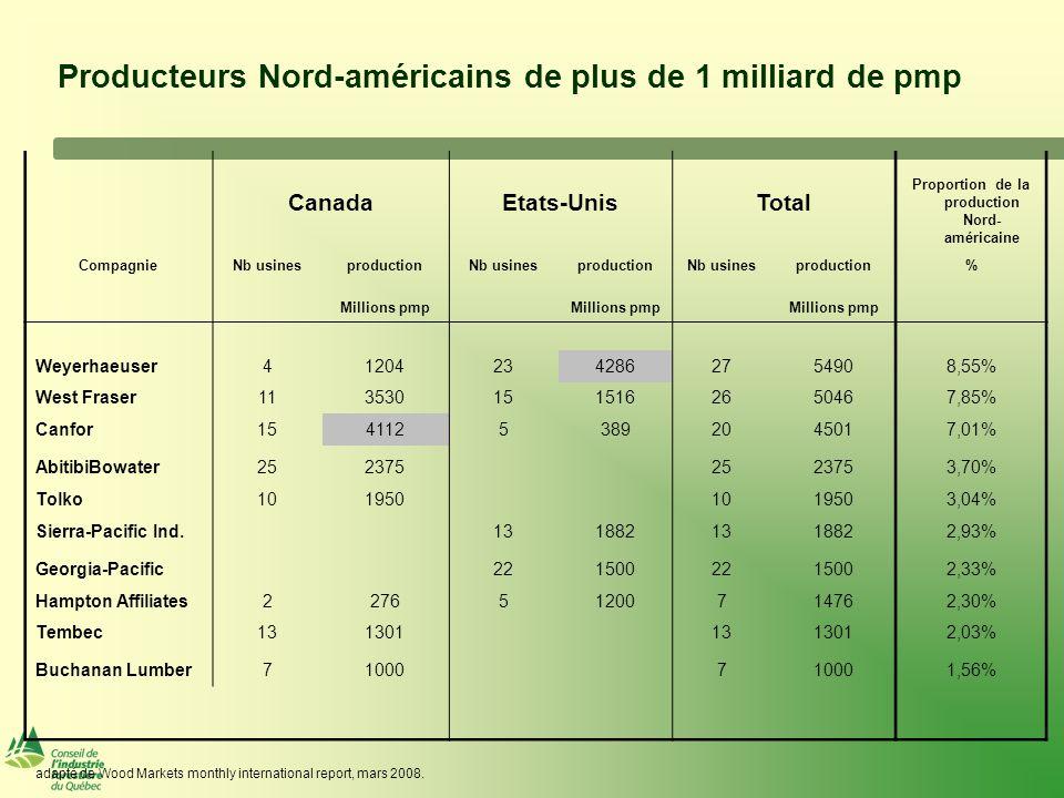 Inventaire de maisons existantes à vendre aux Etats- Unis (mois)
