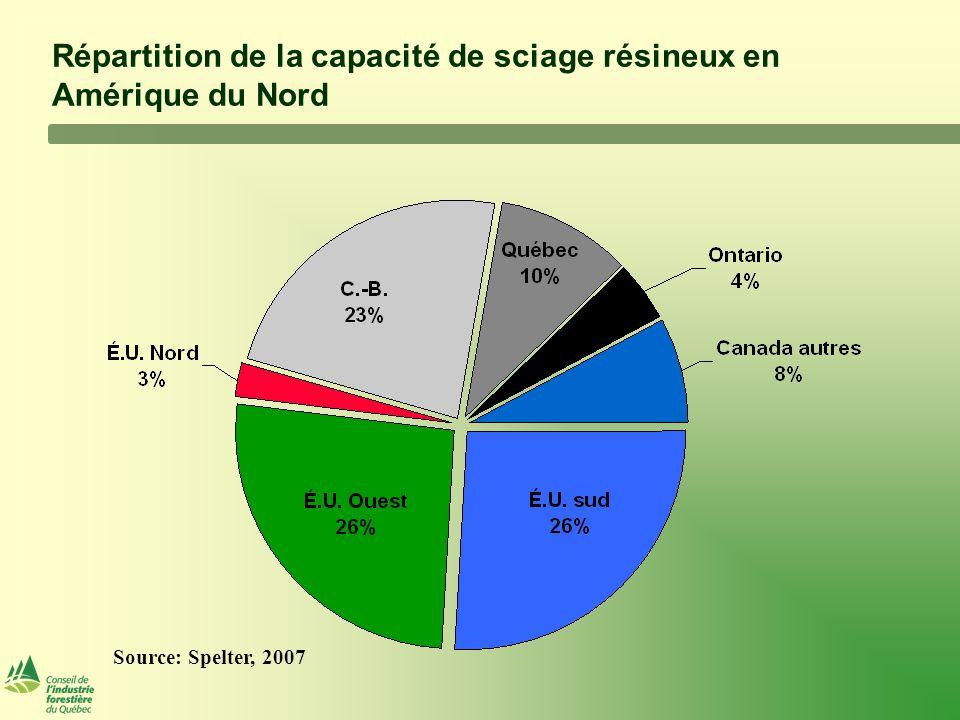 Répartition de la capacité de sciage résineux en Amérique du Nord Source: Spelter, 2007
