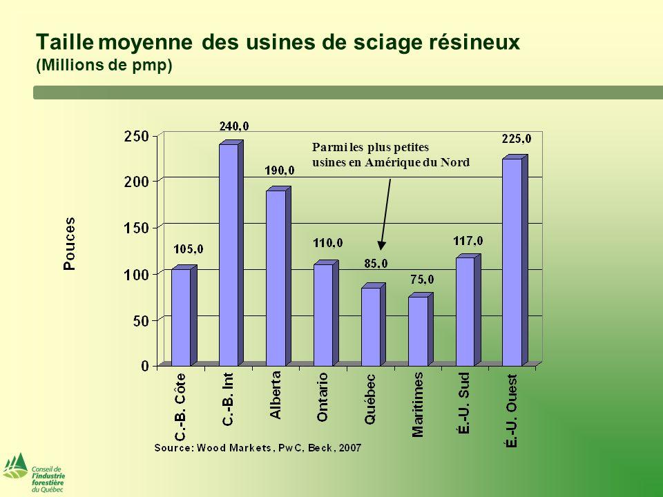 Taille moyenne des usines de sciage résineux (Millions de pmp) Parmi les plus petites usines en Amérique du Nord