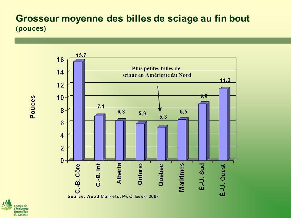 Coût de la matière ligneuse au Canada (en $/mètre cube) Fibre la plus élevé parmi les provinces sousmises à l'ABR 2006 Seul endroit au monde avec un seul prix de fibre