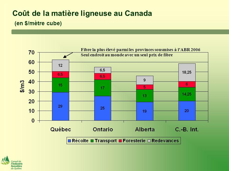 Revenu moyen du panier de produits en 2006 ($CDN/Mpmp) Plus faible valeur du panier de produits en Amérique du Nord