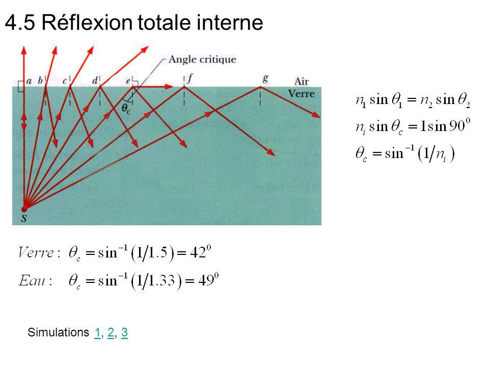 4.5 Réflexion totale interne Simulations 1, 2, 3123