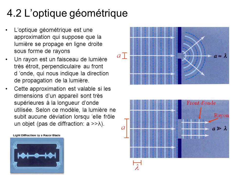 4.2 L'optique géométrique L'optique géométrique est une approximation qui suppose que la lumière se propage en ligne droite sous forme de rayons Un rayon est un faisceau de lumière très étroit, perpendiculaire au front d 'onde, qui nous indique la direction de propagation de la lumière.