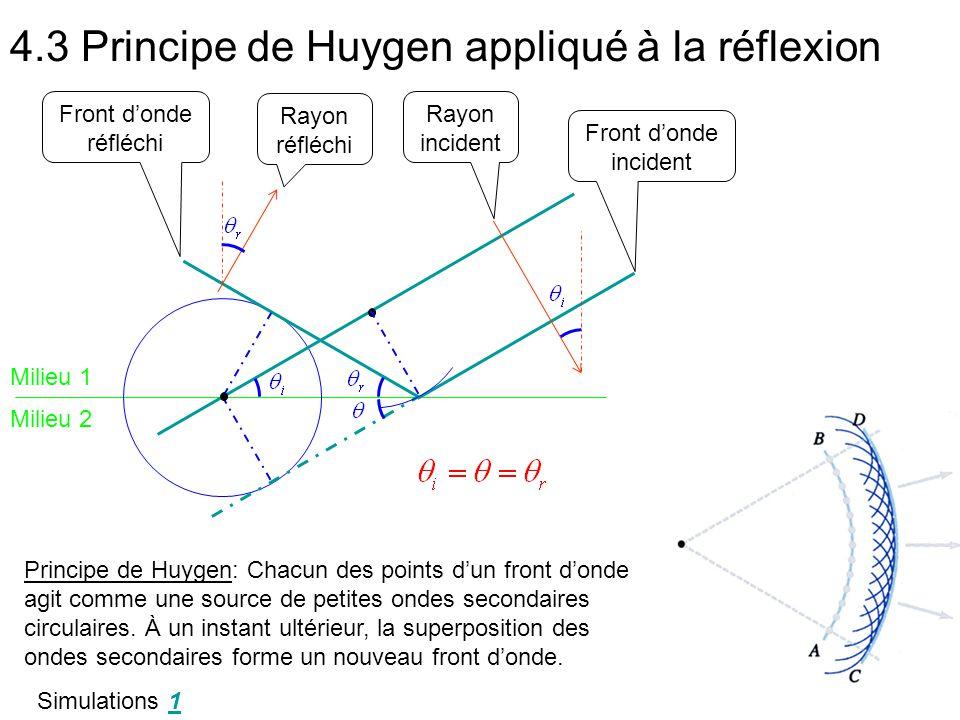 4.3 Principe de Huygen appliqué à la réflexion Principe de Huygen: Chacun des points d'un front d'onde agit comme une source de petites ondes secondaires circulaires.
